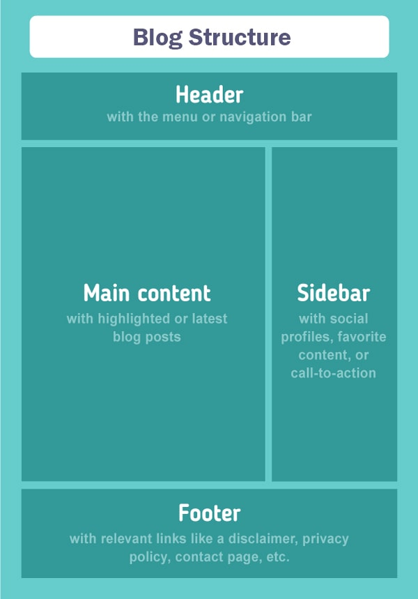 Blogger blog structure